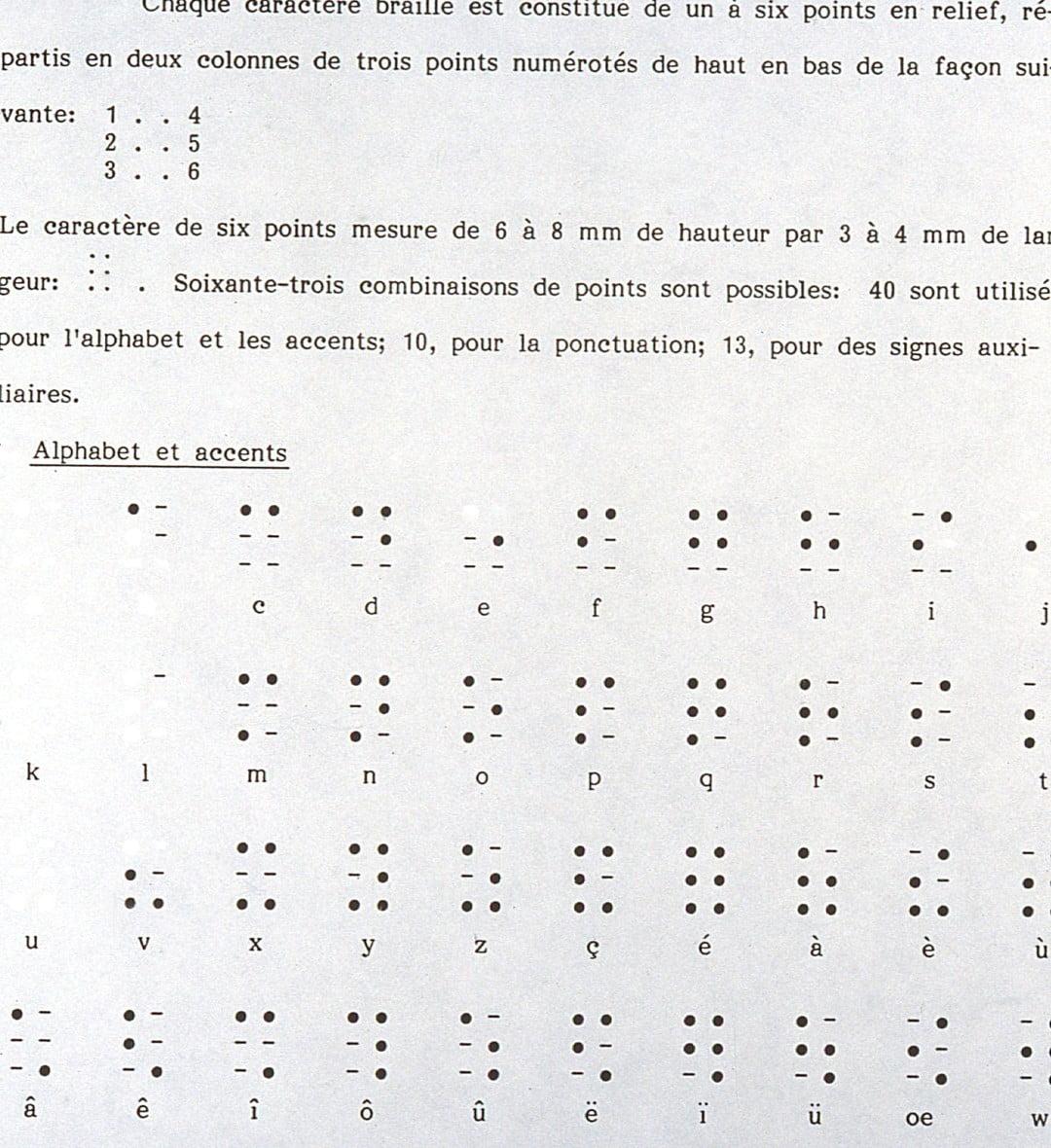 Quelle est la notation de l'âge est aveugle datant